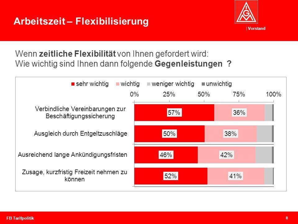 Vorstand 8 FB Tarifpolitik Arbeitszeit – Flexibilisierung Wenn zeitliche Flexibilität von Ihnen gefordert wird: Wie wichtig sind Ihnen dann folgende G