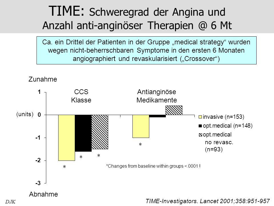DJK TIME: Schweregrad der Angina und Anzahl anti-anginöser Therapien @ 6 Mt *Changes from baseline within groups <.0001 ! no revasc. (n=93) Zunahme Ab
