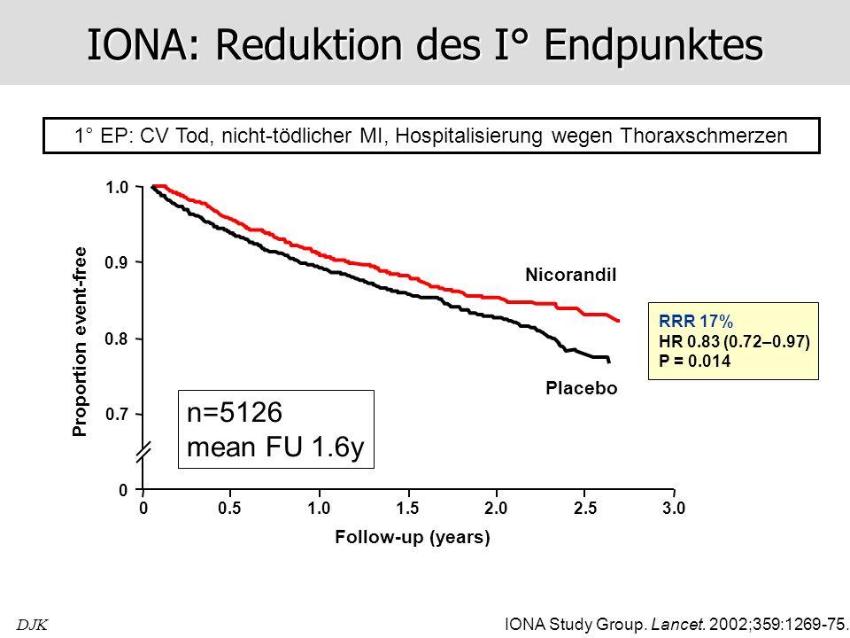 DJK IONA: Reduktion des I° Endpunktes 1° EP: CV Tod, nicht-tödlicher MI, Hospitalisierung wegen Thoraxschmerzen IONA Study Group. Lancet. 2002;359:126