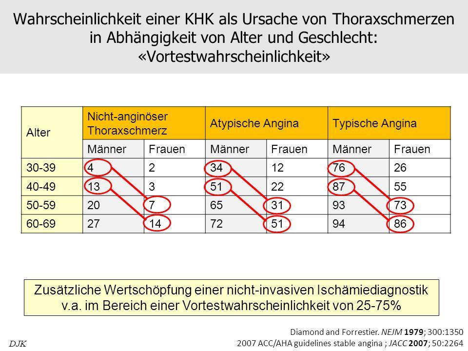 Wahrscheinlichkeit einer KHK als Ursache von Thoraxschmerzen in Abhängigkeit von Alter und Geschlecht: «Vortestwahrscheinlichkeit» Alter Nicht-anginös