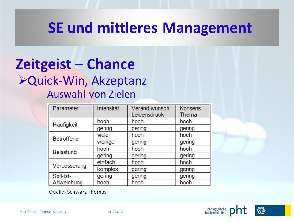 Zeitgeist – Chance Max Pürstl, Thomas SchwarzMai 2013 Quick-Win, Akzeptanz Auswahl von Zielen Quelle: Schwarz Thomas