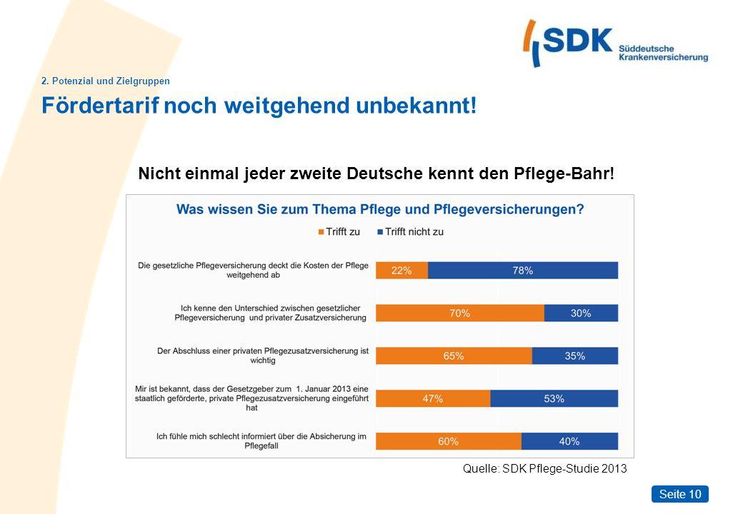Seite 10 Quelle: SDK Pflege-Studie 2013 Nicht einmal jeder zweite Deutsche kennt den Pflege-Bahr! 2. Potenzial und Zielgruppen Fördertarif noch weitge