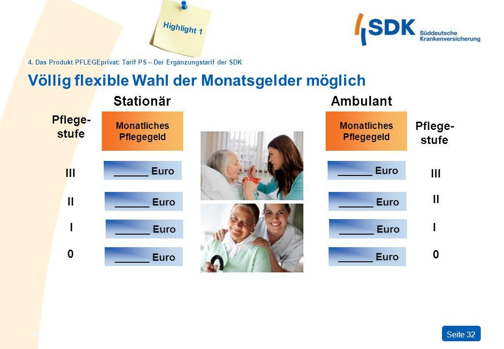 PFLEGEprivatSeite 32 Völlig flexible Wahl der Monatsgelder möglich Highlight 1 Stationär Pflege- stufe III II I 0 Monatliches Pflegegeld ______ Euro A