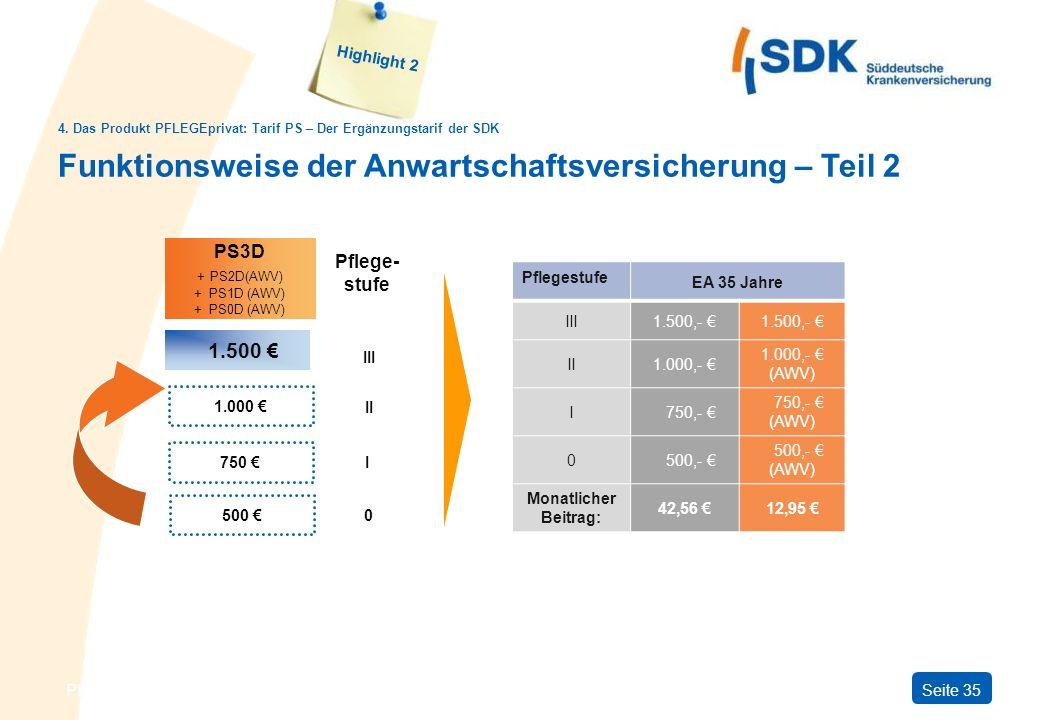 PFLEGEprivatSeite 35 Funktionsweise der Anwartschaftsversicherung – Teil 2 750 PS3D + PS2D(AWV) + PS1D (AWV) + PS0D (AWV) 500 1.000 1.500 Pflege- stuf