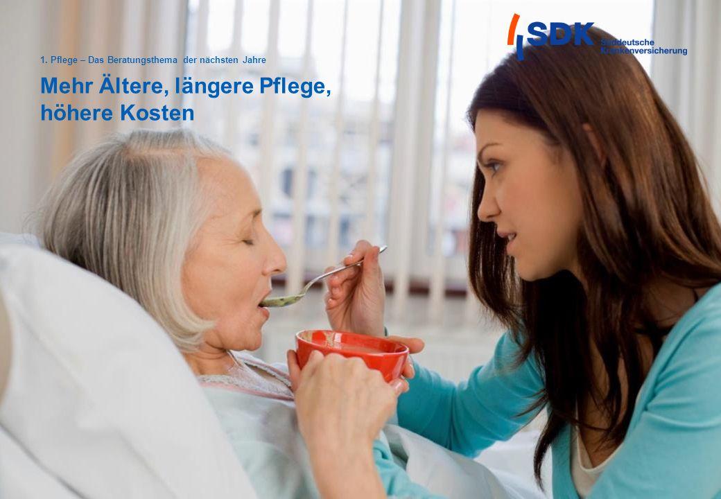 Seite 4 Mehr Ältere, längere Pflege, höhere Kosten 1. Pflege – Das Beratungsthema der nächsten Jahre