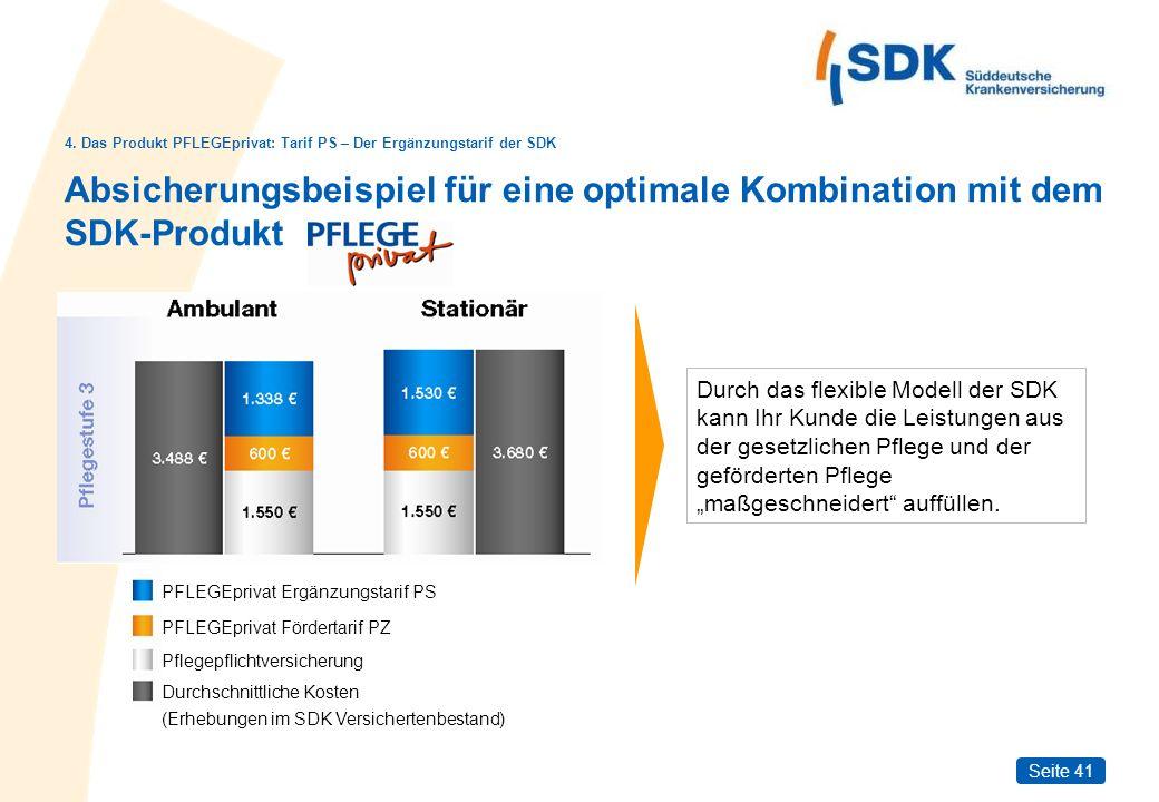 Seite 41 Absicherungsbeispiel für eine optimale Kombination mit dem SDK-Produkt Durchschnittliche Kosten (Erhebungen im SDK Versichertenbestand) PFLEG