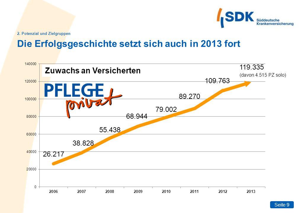 Seite 10 Quelle: SDK Pflege-Studie 2013 Nicht einmal jeder zweite Deutsche kennt den Pflege-Bahr.
