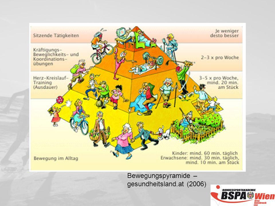 Bewegungspyramide – gesundheitsland.at (2006)