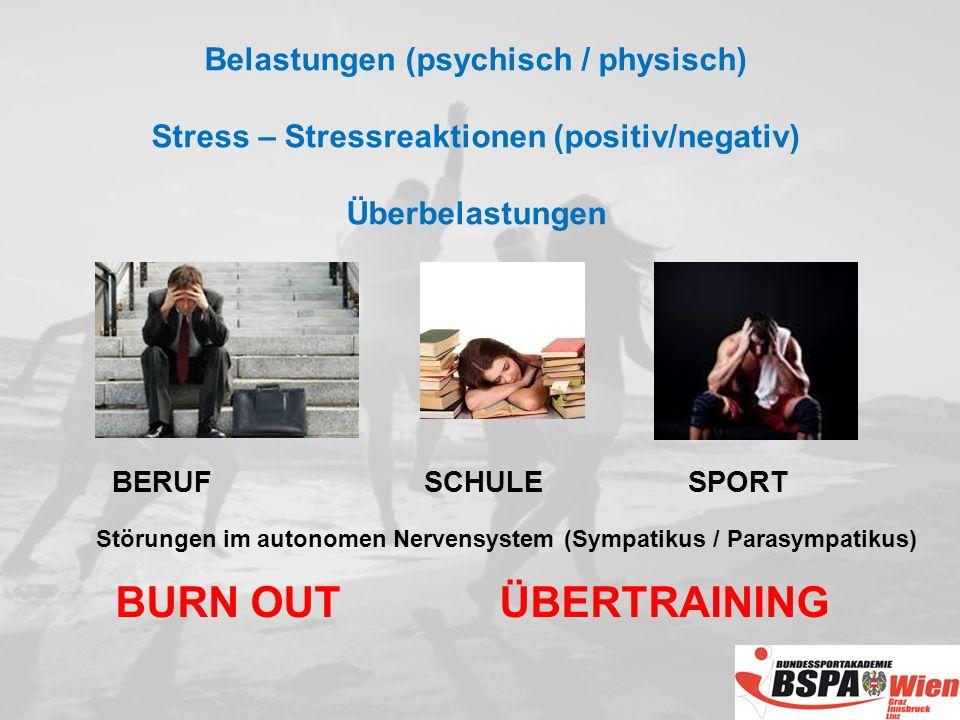 Belastungen (psychisch / physisch) Stress – Stressreaktionen (positiv/negativ) Überbelastungen BERUF SCHULESPORT Störungen im autonomen Nervensystem (Sympatikus / Parasympatikus) BURN OUTÜBERTRAINING