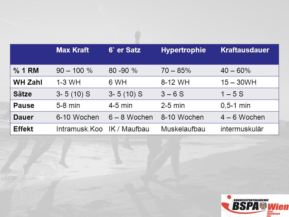 Max Kraft6` er SatzHypertrophieKraftausdauer % 1 RM90 – 100 %80 -90 %70 – 85%40 – 60% WH Zahl1-3 WH6 WH8-12 WH15 – 30WH Sätze3- 5 (10) S 3 – 6 S1 – 5 S Pause5-8 min4-5 min2-5 min0,5-1 min Dauer6-10 Wochen6 – 8 Wochen8-10 Wochen4 – 6 Wochen EffektIntramusk.KooIK / MaufbauMuskelaufbauintermuskulär