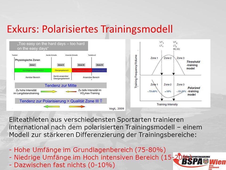 Eliteathleten aus verschiedensten Sportarten trainieren international nach dem polarisierten Trainingsmodell – einem Modell zur stärkeren Differenzierung der Trainingsbereiche: - Hohe Umfänge im Grundlagenbereich (75-80%) - Niedrige Umfänge im Hoch intensiven Bereich (15-20%) - Dazwischen fast nichts (0-10%) Exkurs: Polarisiertes Trainingsmodell