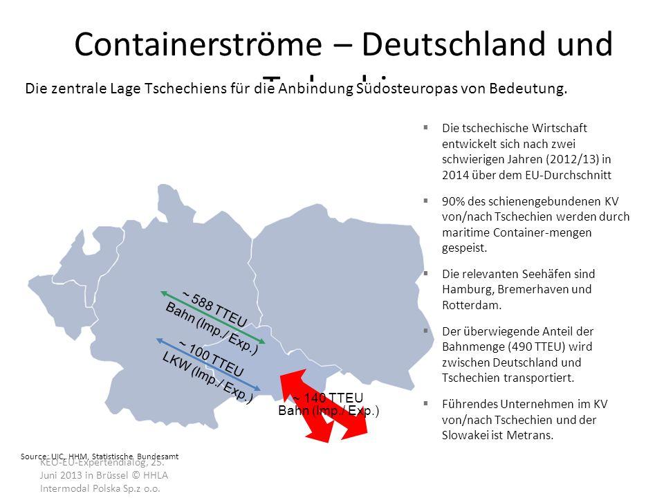 KEO-EU-Expertendialog, 25. Juni 2013 in Brüssel © HHLA Intermodal Polska Sp.z o.o. Containerströme – Deutschland und Tschechien Die tschechische Wirts
