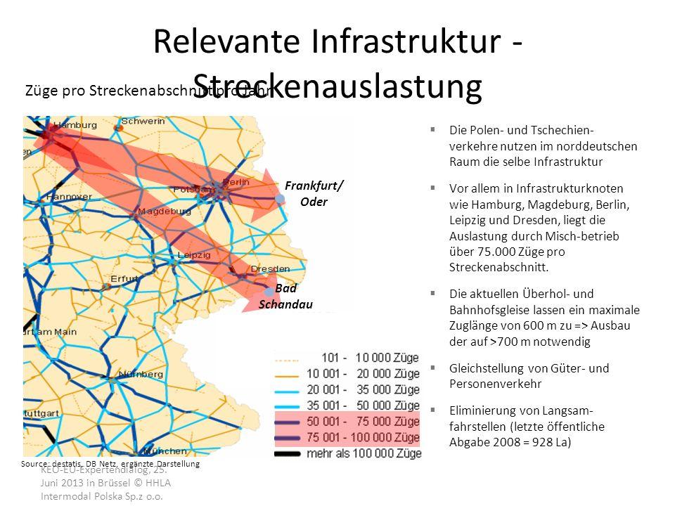 KEO-EU-Expertendialog, 25. Juni 2013 in Brüssel © HHLA Intermodal Polska Sp.z o.o. Relevante Infrastruktur - Streckenauslastung Züge pro Streckenabsch