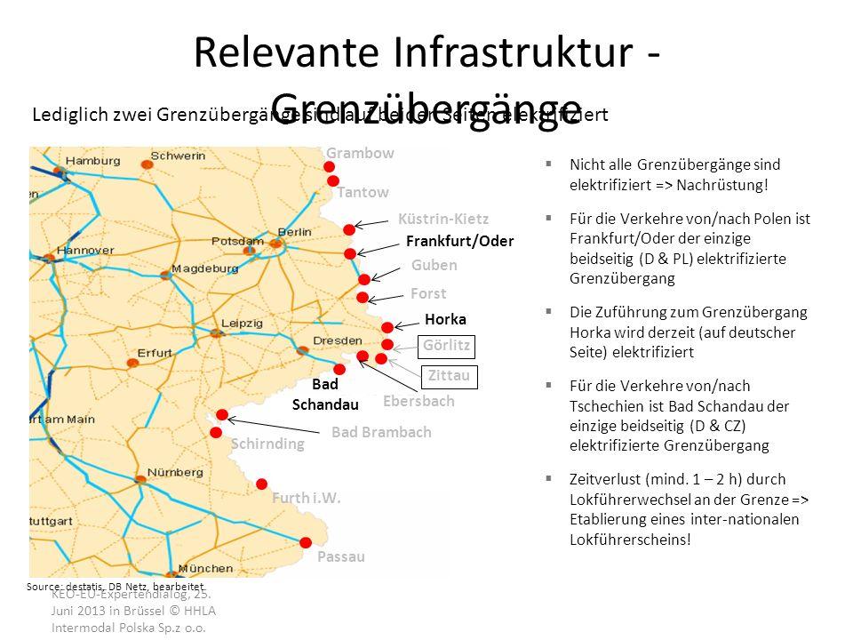 Relevante Infrastruktur - Grenzübergänge KEO-EU-Expertendialog, 25. Juni 2013 in Brüssel © HHLA Intermodal Polska Sp.z o.o. Nicht alle Grenzübergänge
