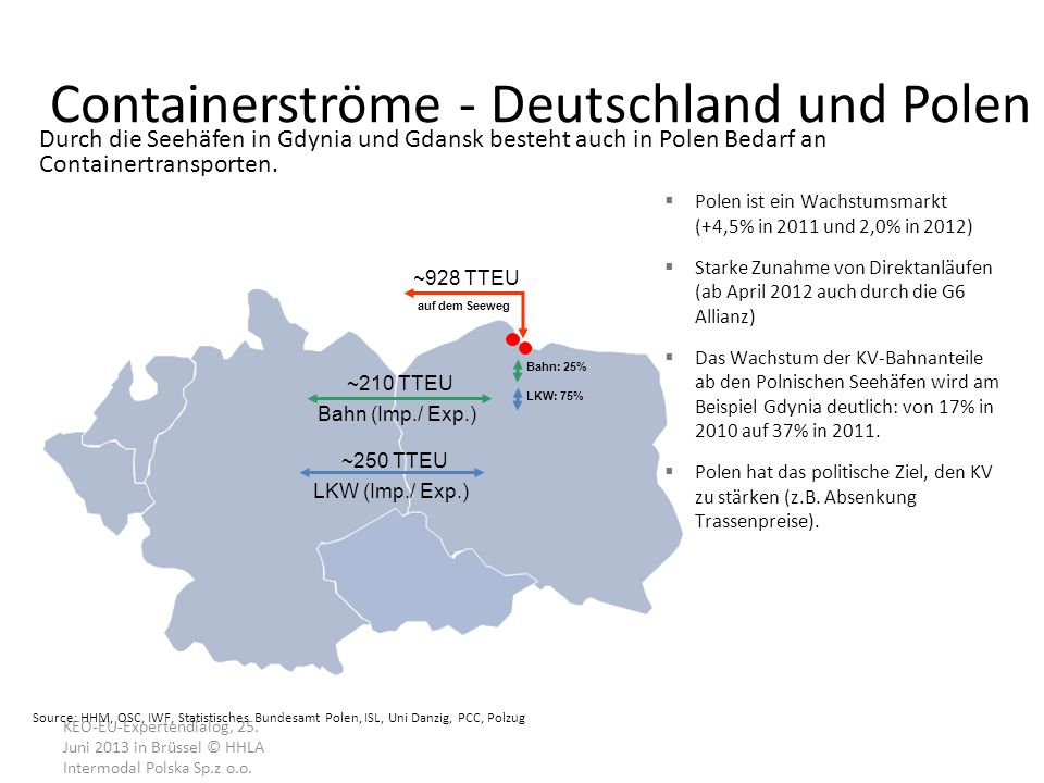 Containerströme - Deutschland und Polen KEO-EU-Expertendialog, 25.