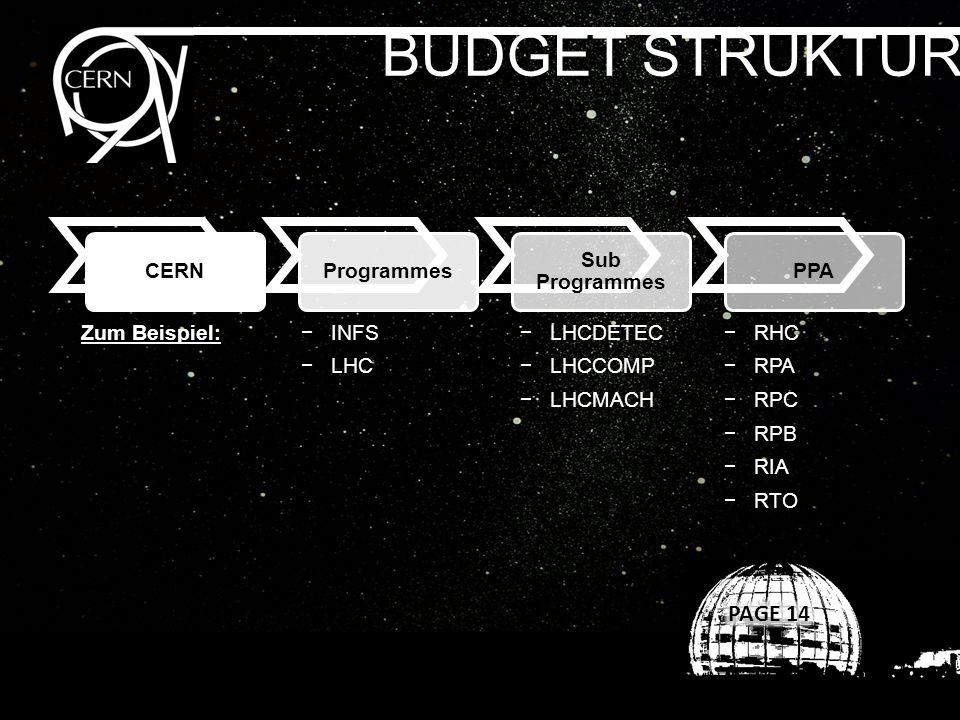 BUDGET STRUKTUR CERNProgrammes Sub Programmes PPA Zum Beispiel:INFS LHC LHCDETEC LHCCOMP LHCMACH RHC RPA RPC RPB RIA RTO