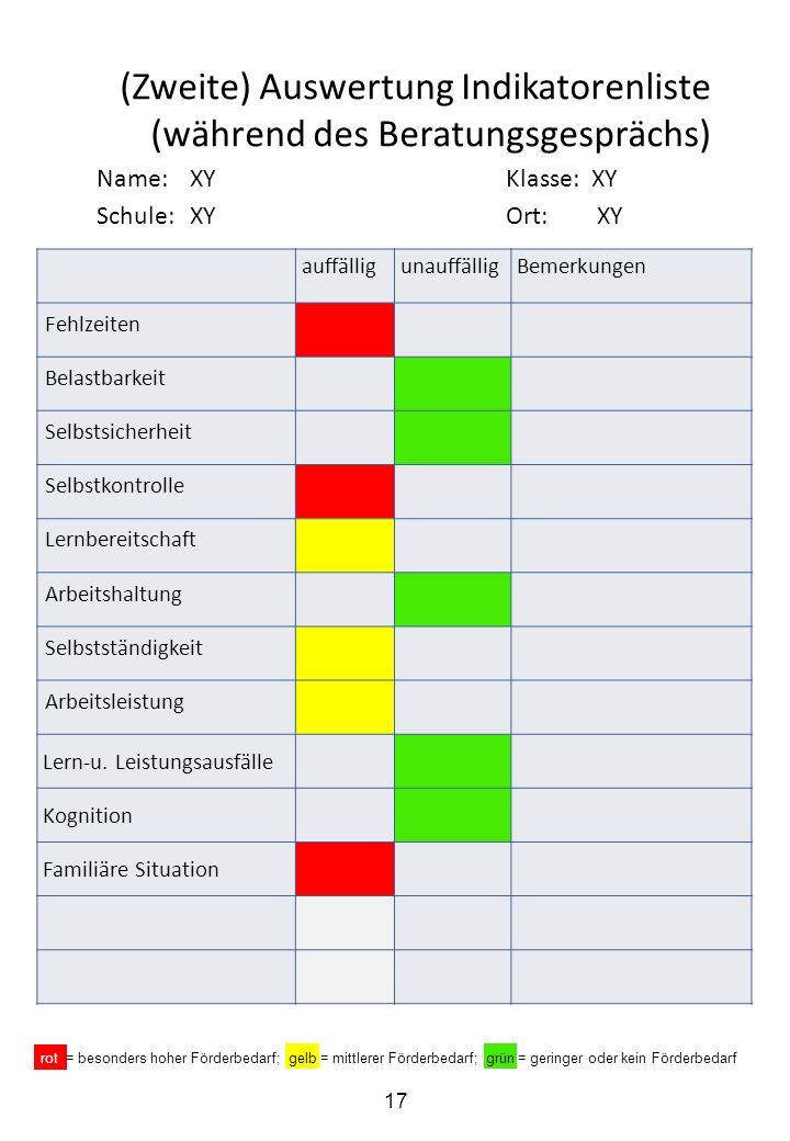 (Zweite) Auswertung Indikatorenliste (während des Beratungsgesprächs) Name:XYKlasse: XY Schule:XYOrt: XY auffälligunauffälligBemerkungen Fehlzeiten Be