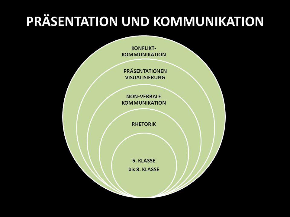 PRÄSENTATION UND KOMMUNIKATION KONFLIKT- KOMMUNIKATION PRÄSENTATIONEN VISUALISIERUNG NON-VERBALE KOMMUNIKATION RHETORIK 5. KLASSE bis 8. KLASSE