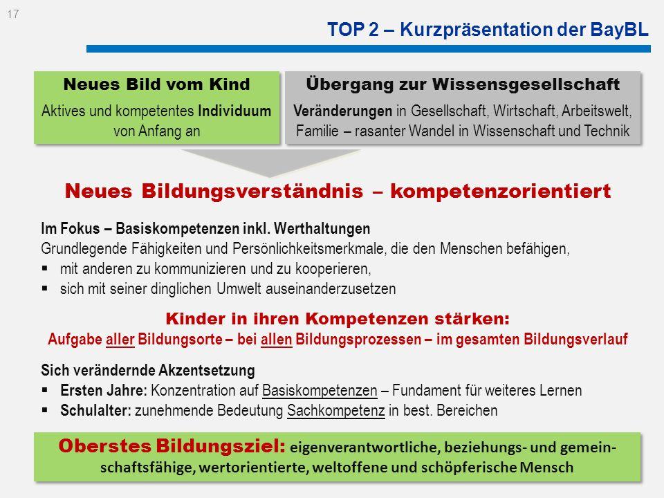 TOP 2 – Kurzpräsentation der BayBL Neues Bild vom Kind Aktives und kompetentes Individuum von Anfang an Neues Bild vom Kind Aktives und kompetentes In