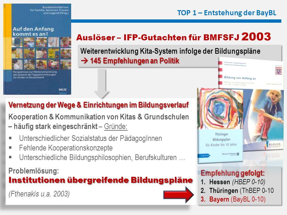 TOP 1 – Entstehung der BayBL Vernetzung der Wege & Einrichtungen im Bildungsverlauf Kooperation & Kommunikation von Kitas & Grundschulen – häufig star