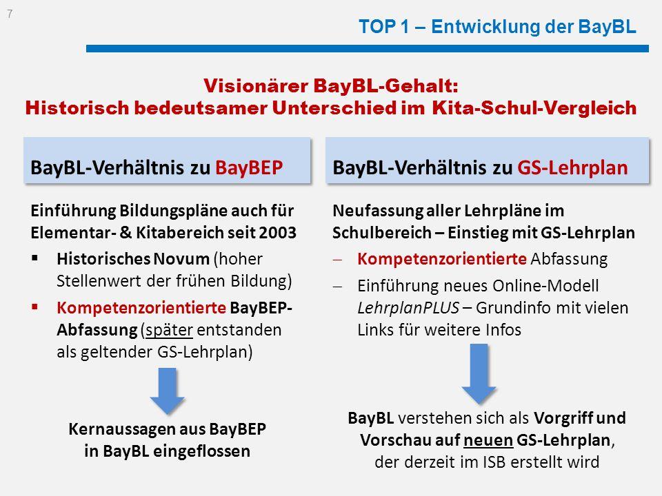 TOP 1 – Entwicklung der BayBL BayBL-Verhältnis zu BayBEP Einführung Bildungspläne auch für Elementar- & Kitabereich seit 2003 Historisches Novum (hohe