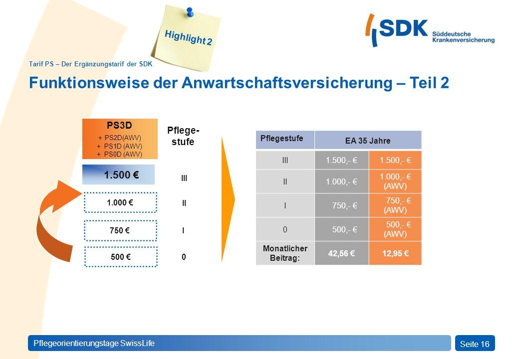 PFLEGEprivatSeite 16 Pflegeorientierungstage SwissLife Tarif PS – Der Ergänzungstarif der SDK Highlight 2 Funktionsweise der Anwartschaftsversicherung – Teil 2 750 PS3D + PS2D(AWV) + PS1D (AWV) + PS0D (AWV) 500 1.000 1.500 Pflege- stufe III II I 0 Pflegestufe EA 35 Jahre III1.500,- II1.000,- 1.000,- (AWV) I 750,- (AWV) 0 500,- (AWV) Monatlicher Beitrag: 42,56 12,95