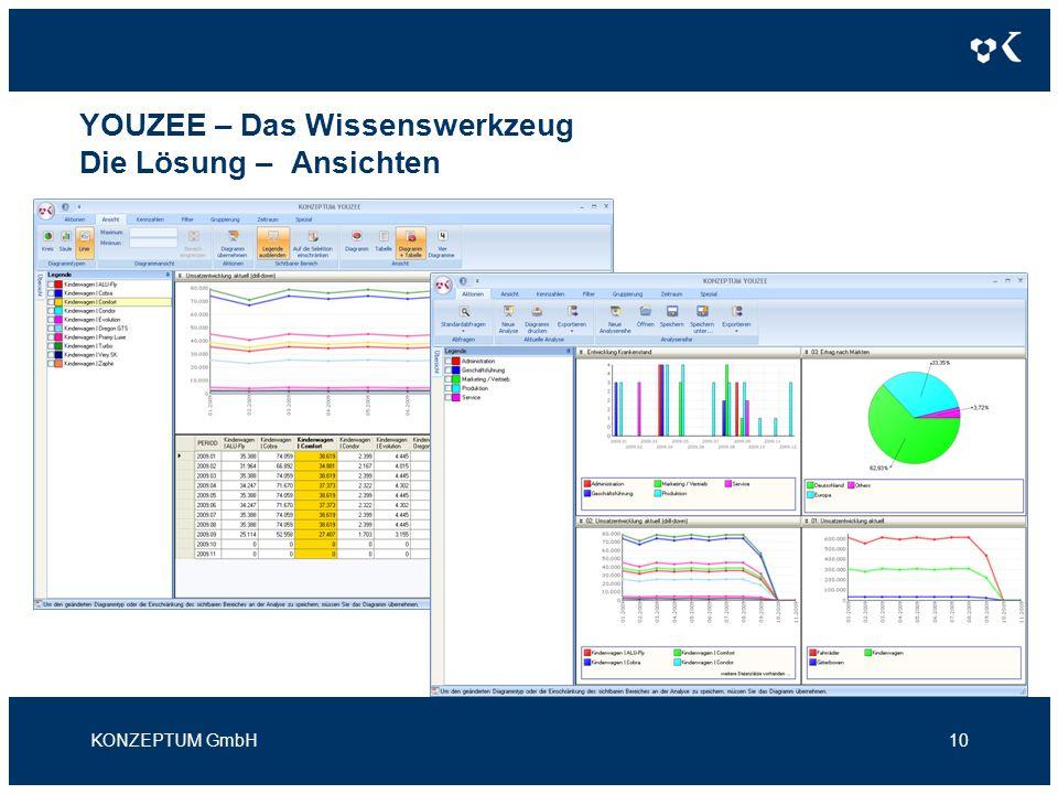 YOUZEE – Das Wissenswerkzeug Die Lösung – Ansichten KONZEPTUM GmbH10