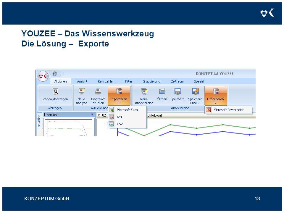 YOUZEE – Das Wissenswerkzeug Die Lösung – Exporte KONZEPTUM GmbH13