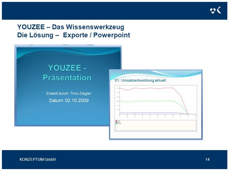 YOUZEE – Das Wissenswerkzeug Die Lösung – Exporte / Powerpoint KONZEPTUM GmbH14