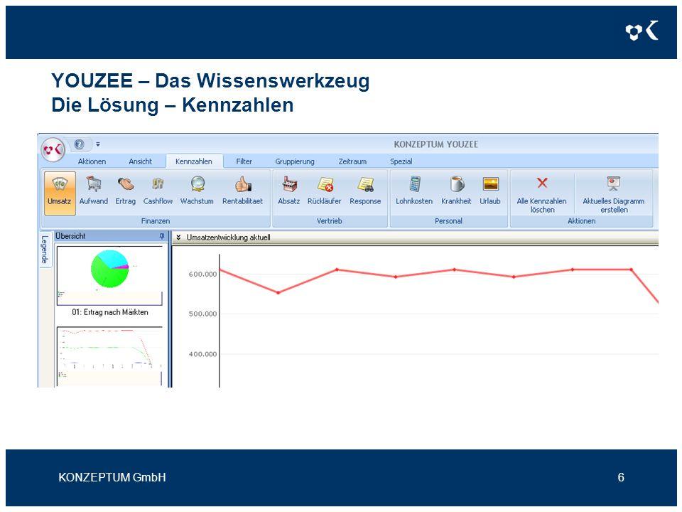YOUZEE – Das Wissenswerkzeug Die Lösung – Kennzahlen KONZEPTUM GmbH6