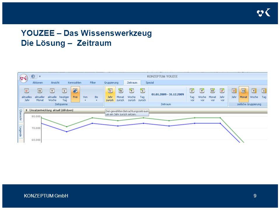 YOUZEE – Das Wissenswerkzeug Die Lösung – Zeitraum KONZEPTUM GmbH9
