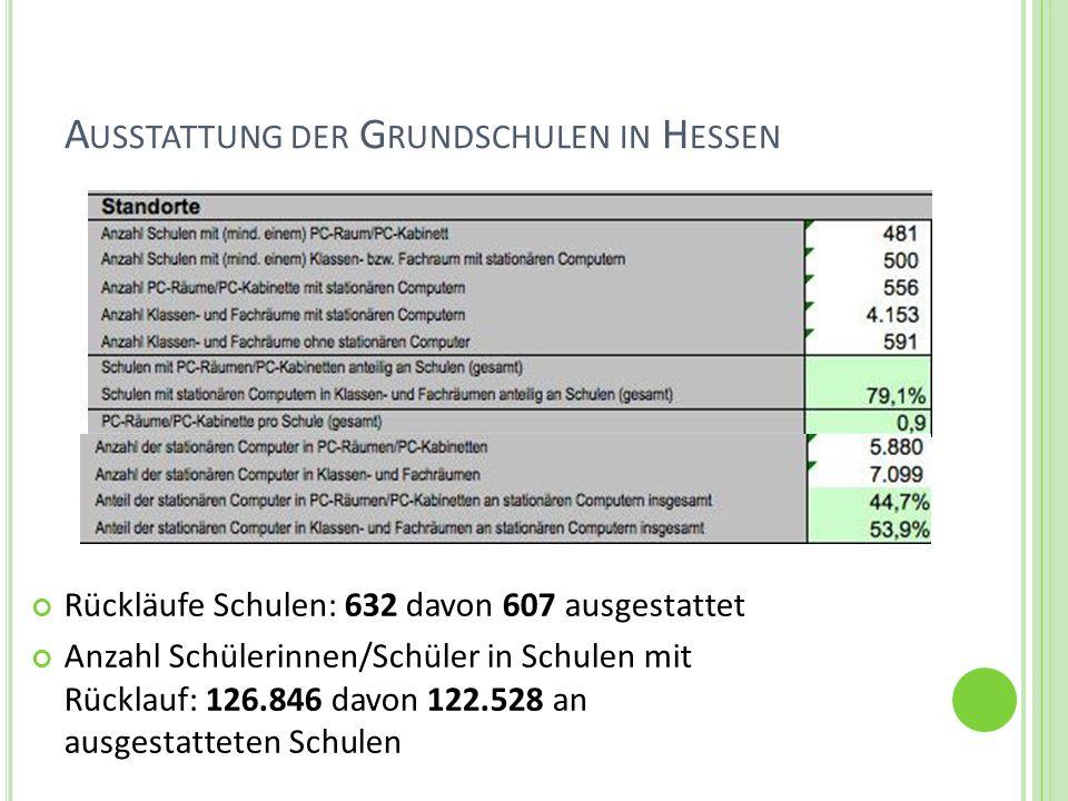 A USSTATTUNG DER G RUNDSCHULEN IN H ESSEN Rückläufe Schulen: 632 davon 607 ausgestattet Anzahl Schülerinnen/Schüler in Schulen mit Rücklauf: 126.846 d