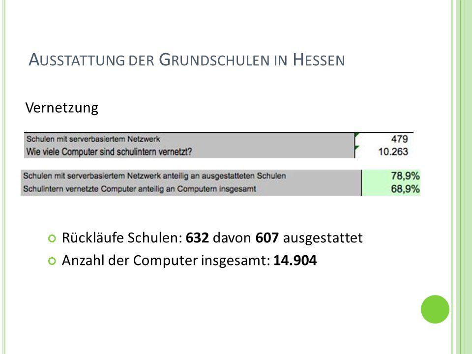 A USSTATTUNG DER G RUNDSCHULEN IN H ESSEN Vernetzung Rückläufe Schulen: 632 davon 607 ausgestattet Anzahl der Computer insgesamt: 14.904