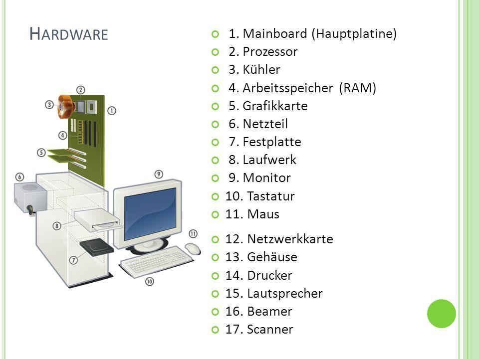 H ARDWARE 1. Mainboard (Hauptplatine) 2. Prozessor 3. Kühler 4. Arbeitsspeicher (RAM) 5. Grafikkarte 6. Netzteil 7. Festplatte 8. Laufwerk 9. Monitor