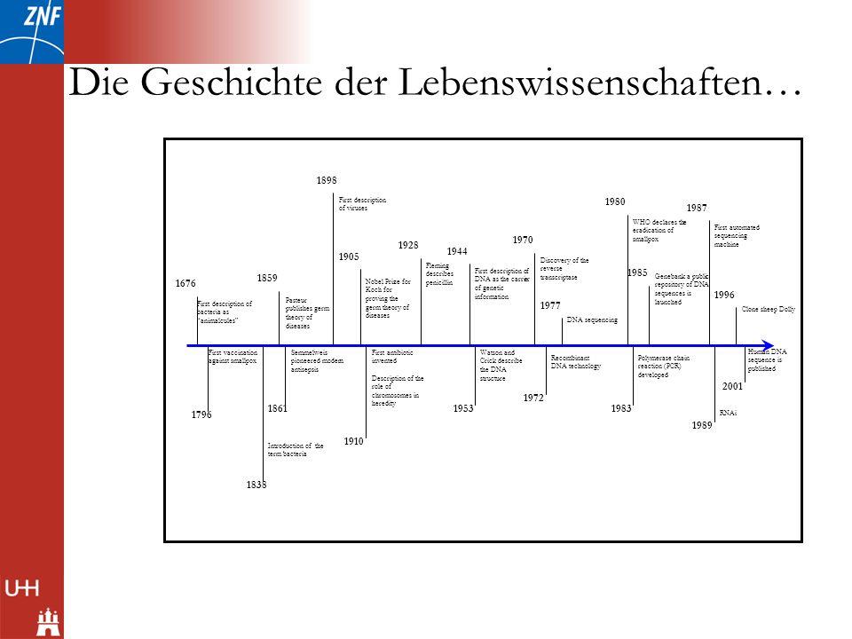Die Geschichte der Lebenswissenschaften… 1676 First description of bacteria as animalcules 2001 Human DNA sequence is published Clone sheep Dolly 1996