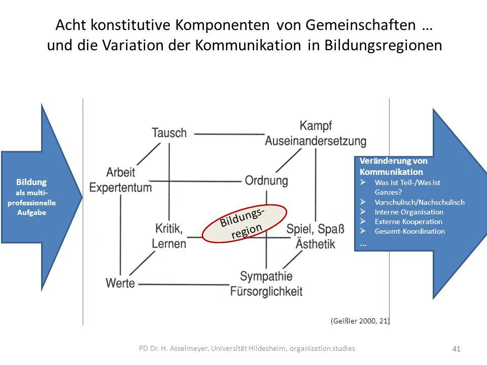 Acht konstitutive Komponenten von Gemeinschaften … und die Variation der Kommunikation in Bildungsregionen (Geißler 2000, 21) 41 Bildung als multi- professionelle Aufgabe Veränderung von Kommunikation Was ist Teil-/Was ist Ganzes.