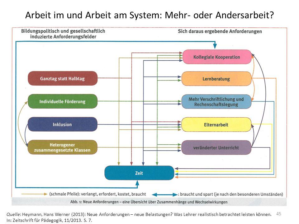 Arbeit im und Arbeit am System: Mehr- oder Andersarbeit? Quelle: Heymann, Hans Werner (2013): Neue Anforderungen – neue Belastungen? Was Lehrer realis