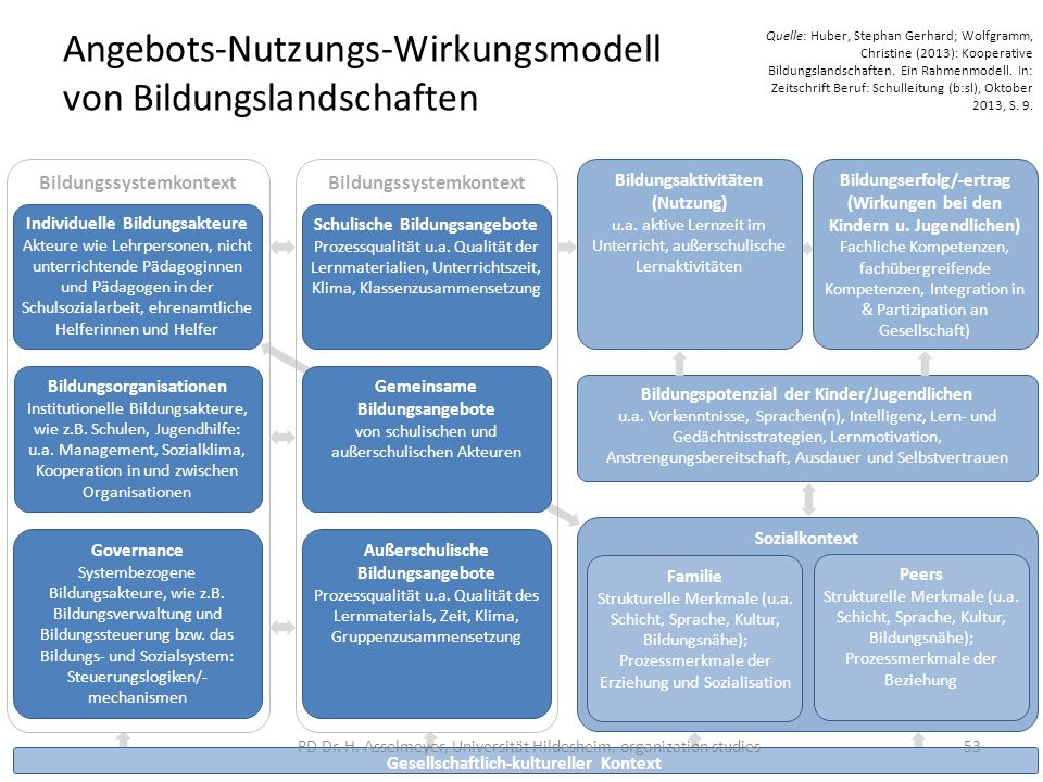 Angebots-Nutzungs-Wirkungsmodell von Bildungslandschaften Bildungssystemkontext Individuelle Bildungsakteure Akteure wie Lehrpersonen, nicht unterrich