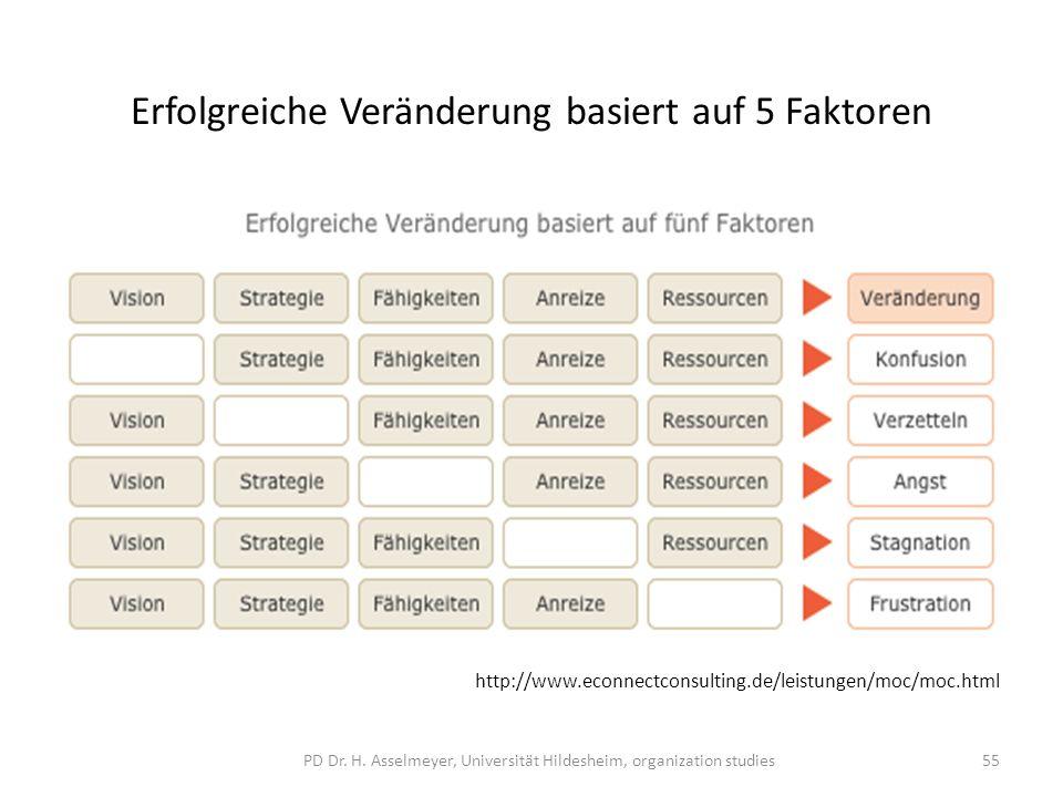 http://www.econnectconsulting.de/leistungen/m oc/moc.html http://www.econnectconsulting.de/leistungen/m oc/moc.html http://www.econnectconsulting.de/leistungen/moc/moc.html Erfolgreiche Veränderung basiert auf 5 Faktoren 55PD Dr.