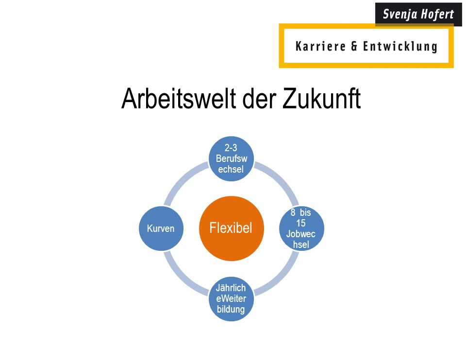 Arbeitswelt der Zukunft Flexibel 2-3 Berufsw echsel 8 bis 15 Jobwec hsel Jährlich eWeiter bildung Kurven