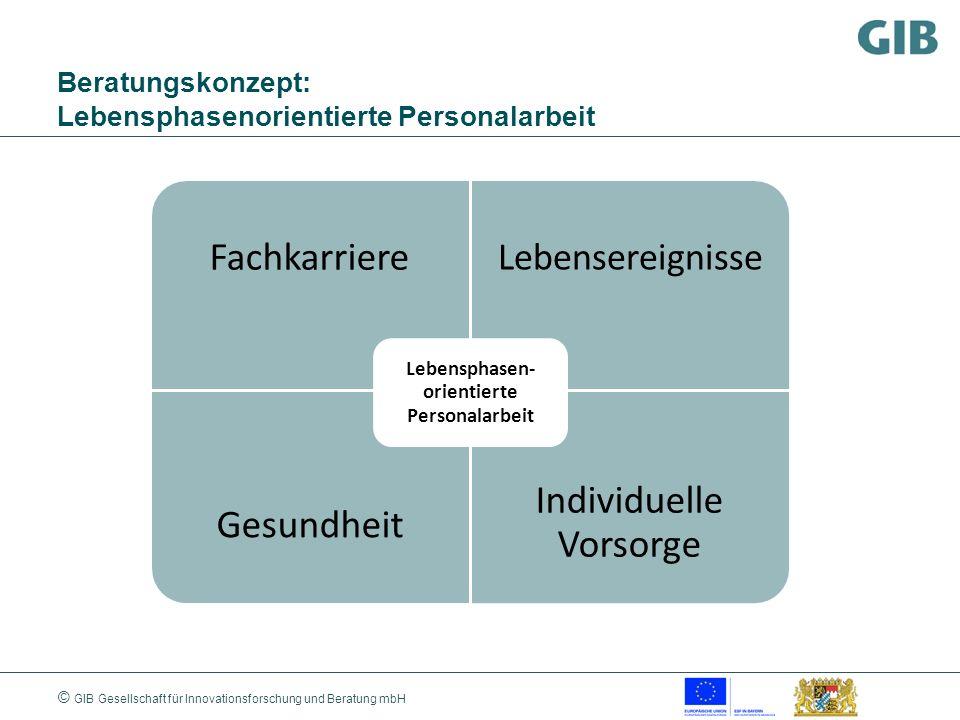 © GIB Gesellschaft für Innovationsforschung und Beratung mbH Beratungskonzept: Lebensphasenorientierte Personalarbeit Fachkarriere Lebensereignisse Ge