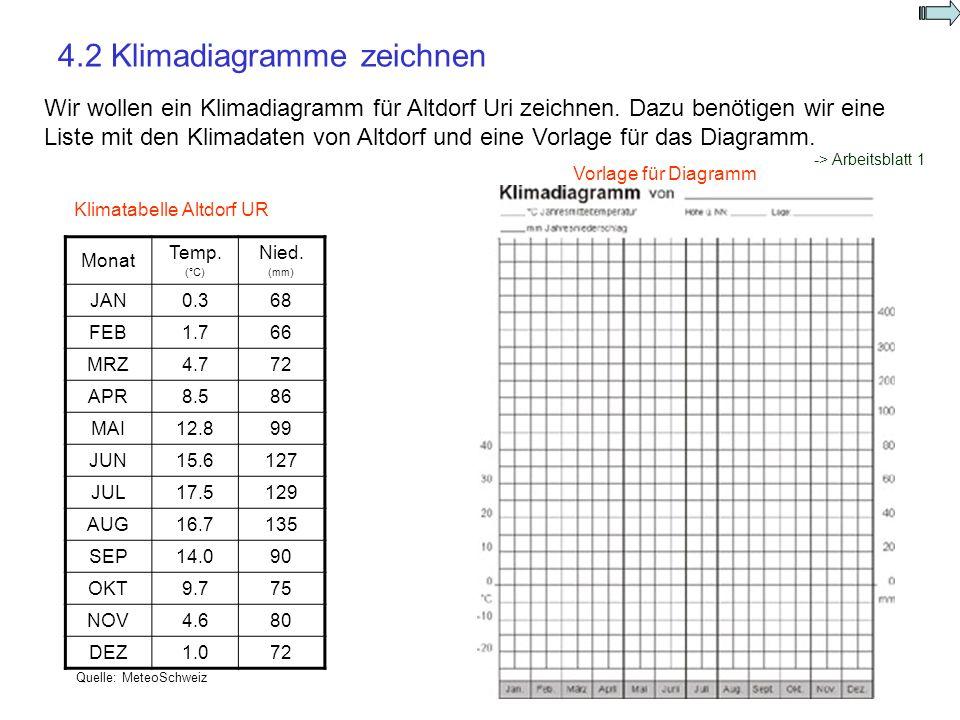 4.2 Klimadiagramme zeichnen Wir wollen ein Klimadiagramm für Altdorf Uri zeichnen. Dazu benötigen wir eine Liste mit den Klimadaten von Altdorf und ei