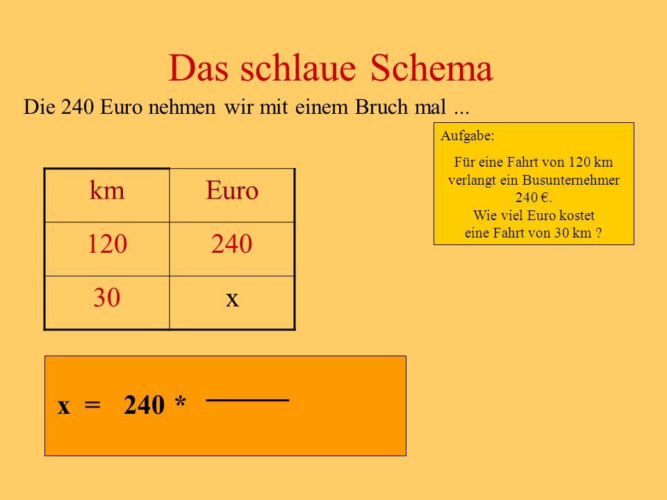 Die 240 Euro nehmen wir mit einem Bruch mal...