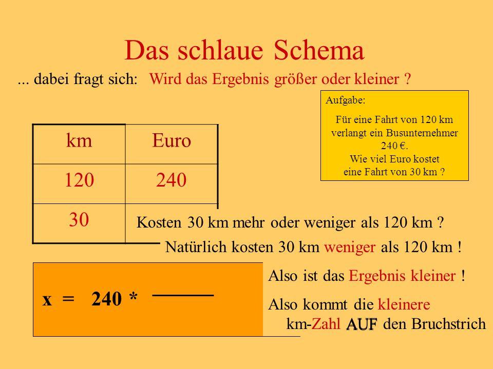 ... dabei fragt sich: Das schlaue Schema kmEuro 120240 30x x =240* Kosten 30 km mehr oder weniger als 120 km ? Wird das Ergebnis größer oder kleiner ?