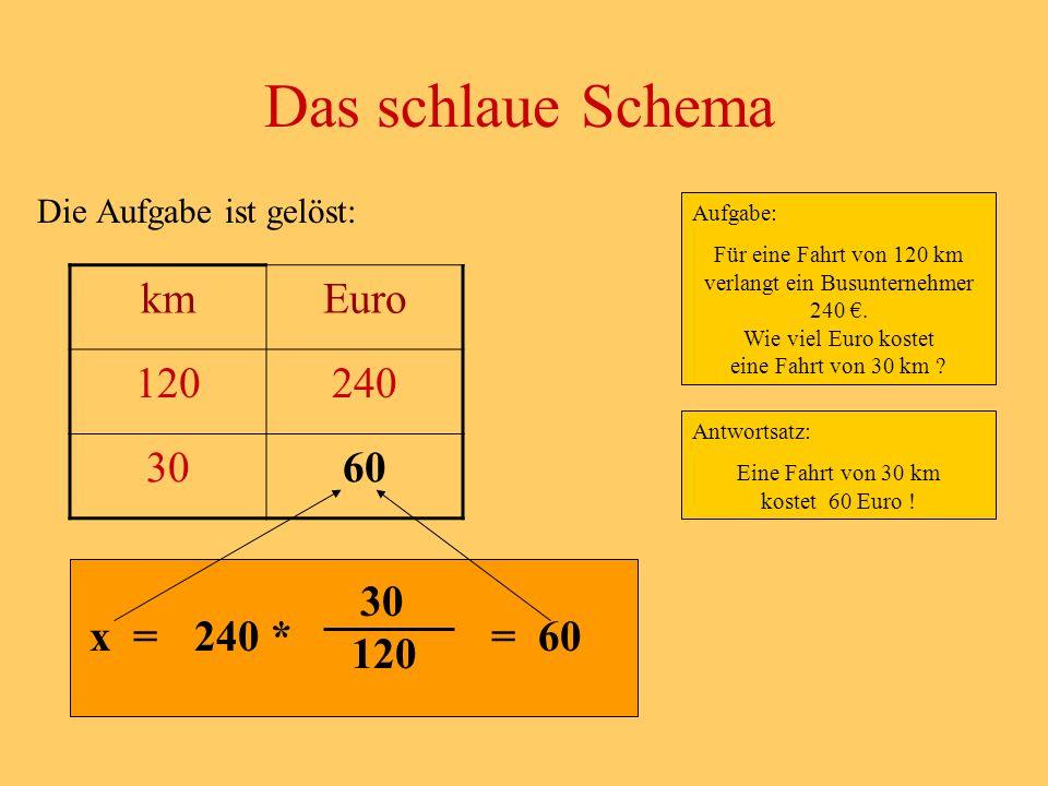 Die Aufgabe ist gelöst: Das schlaue Schema Aufgabe: Für eine Fahrt von 120 km verlangt ein Busunternehmer 240.