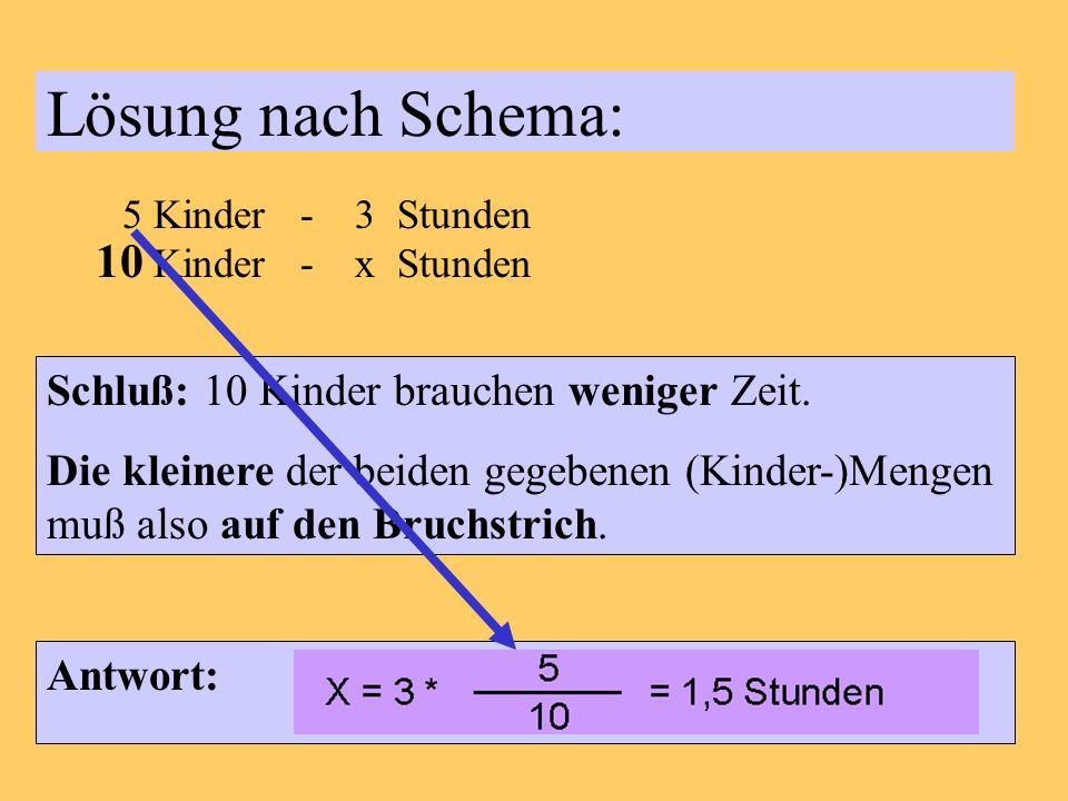 Lösung nach Schema: 5 Kinder - 3 Stunden 10 Kinder - x Stunden Schluß: 10 Kinder brauchen weniger Zeit.