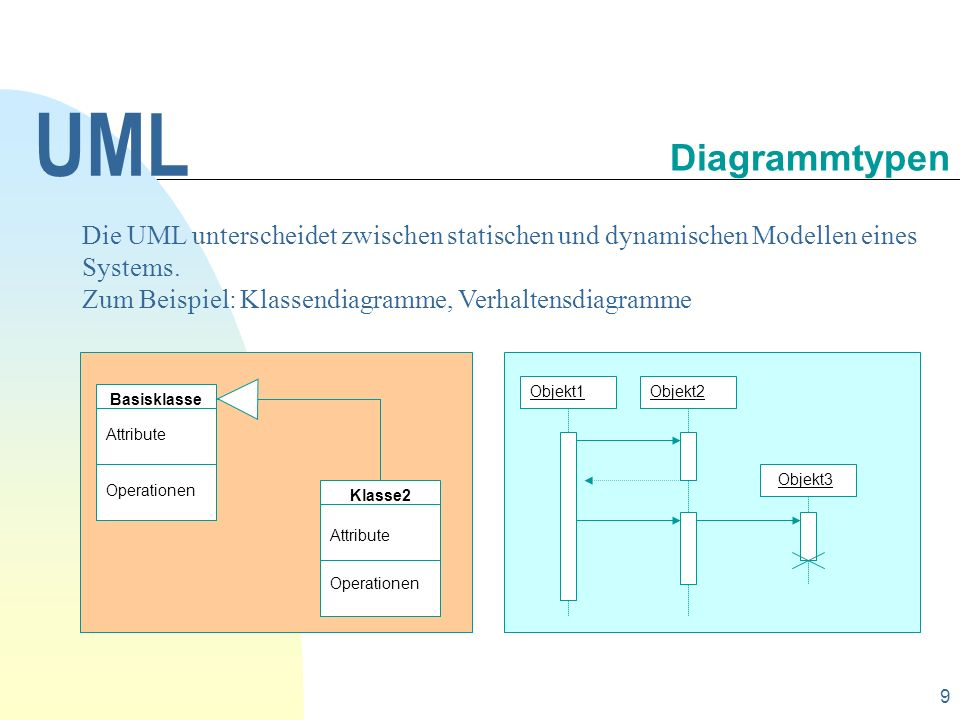 10 Die Diagramme UML Verhaltensdiagramme Aktivitätsdiagramm activity diagram Zustandsdiagramm state diagram Wechselwirkungsdiagramme Sequenzdiagramm sequenz diagram Kollaborationsdiagramm collaboration diagram Anwendungsfalldiagramm use case diagram Klassendiagramm class diagram Diagramme der UML Übersicht und Einordnung der Diagrammtypen in der UML Implementationsdiagramme Einsatzdiagramm deployment diagram Komponentendiagramm component diagram