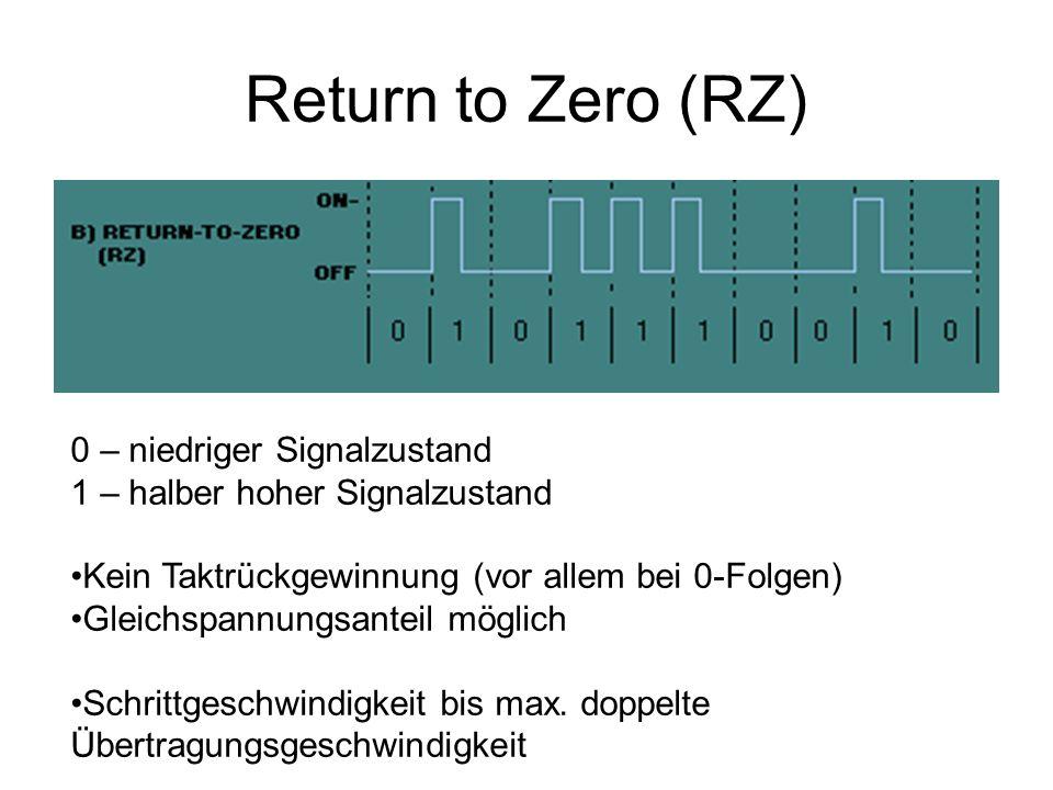Manchester (Bitphase-Level-Code) 0 – Wechsel von niedrigem Signalzustand zu hohen 1 – Wechsel von hohem Signalzustand zu niedrigen Taktrückgewinnung möglich Kein Gleichspannungsanteil vorhanden Mindestens ein Signalwechsel pro Bitintervall Maximal zwei Signalwechsel pro Bit Bit-Rate = Baud-Rate / 2 Fehlererkennung auf Signalebene