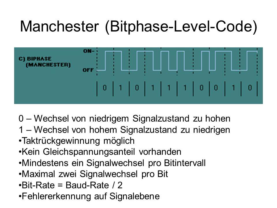 Manchester (Bitphase-Level-Code) 0 – Wechsel von niedrigem Signalzustand zu hohen 1 – Wechsel von hohem Signalzustand zu niedrigen Taktrückgewinnung m