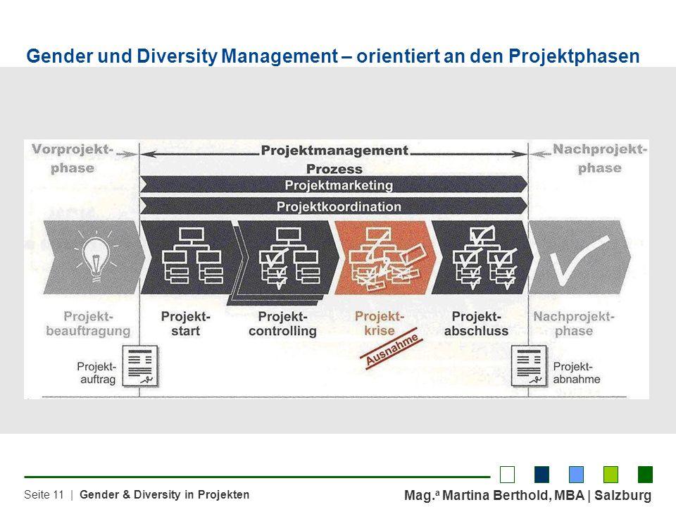 Mag. a Martina Berthold, MBA | Salzburg Seite 11 | Gender & Diversity in Projekten Gender und Diversity Management – orientiert an den Projektphasen